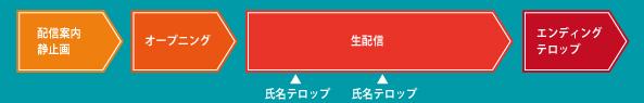 Live動画配信 基本構成